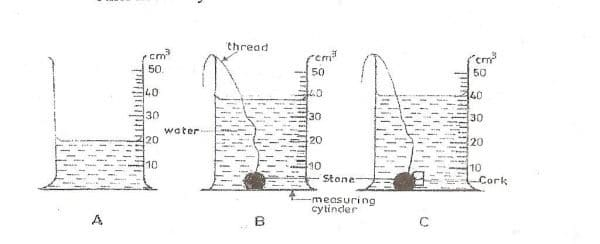 2012-Integrated-Science-paper-2-question-1a-image
